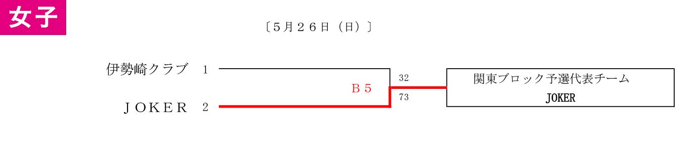 2019年度 全日本社会人O-40選手権 関東ブロック予選会 群馬県予選 - 大会結果 女子