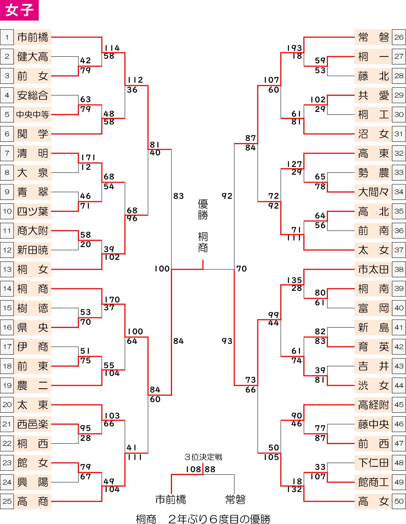 2019年(平成31/令和元)年度 第54回 群馬県高校総体 - 大会結果 女子