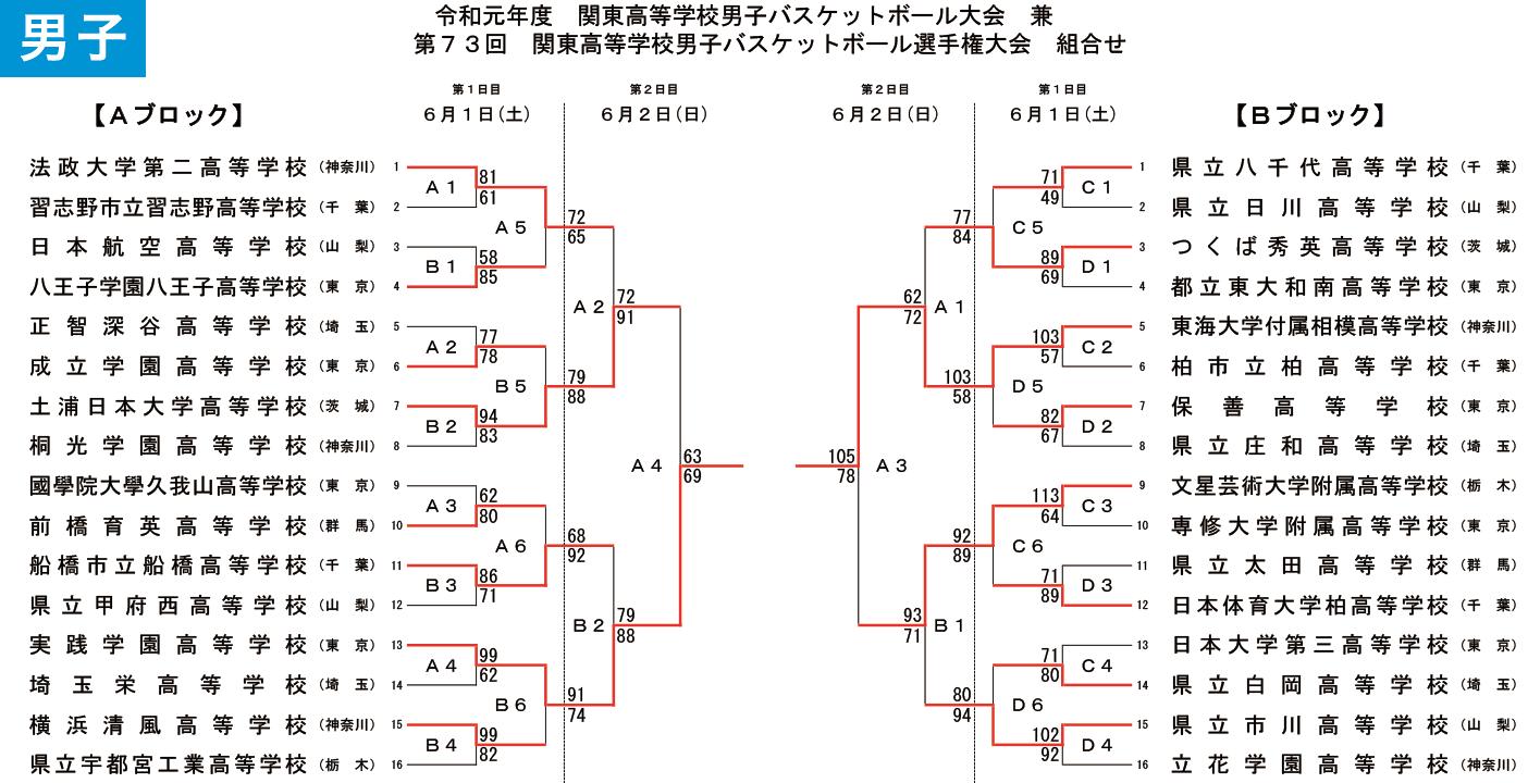 2019年度 第73回 高校関東選手権 - 大会結果 男子