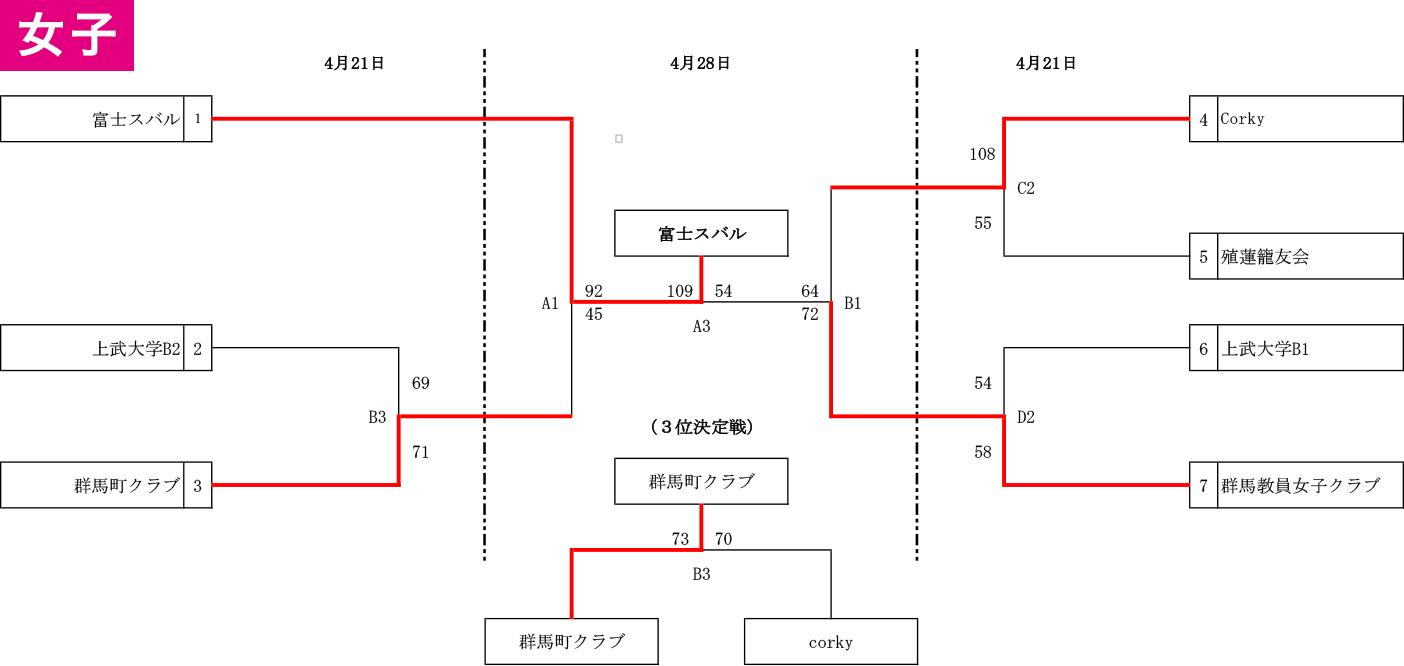 2019年度 国体予選(成年の部) 兼 天皇杯 県予選出場チーム決定戦 - 大会結果 女子