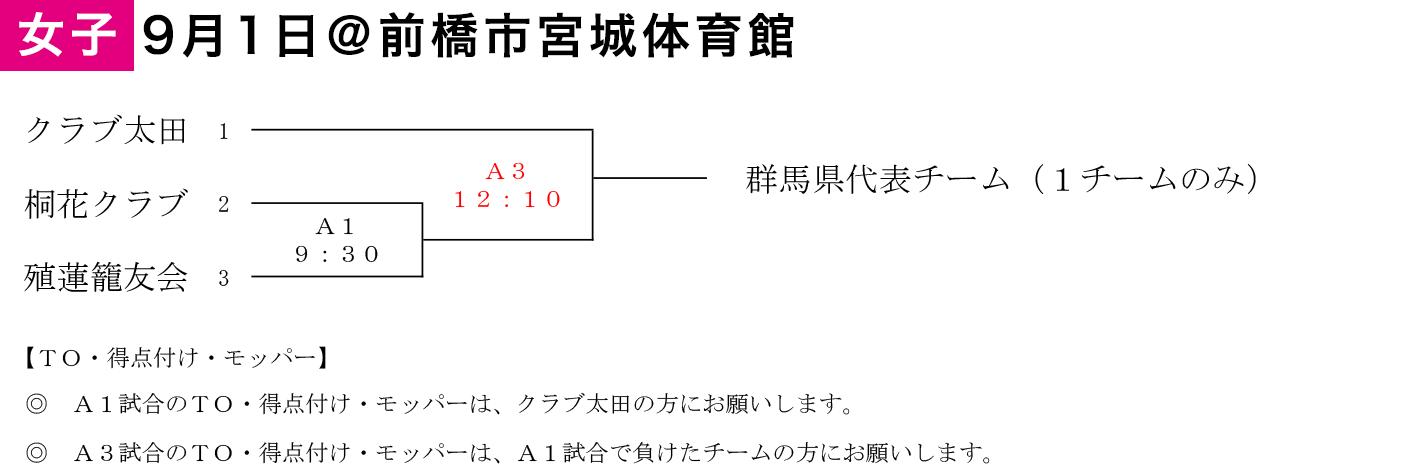 2019年度 第2回 日本社会人レディース交流大会(東地域)出場決定戦 - 組み合わせ
