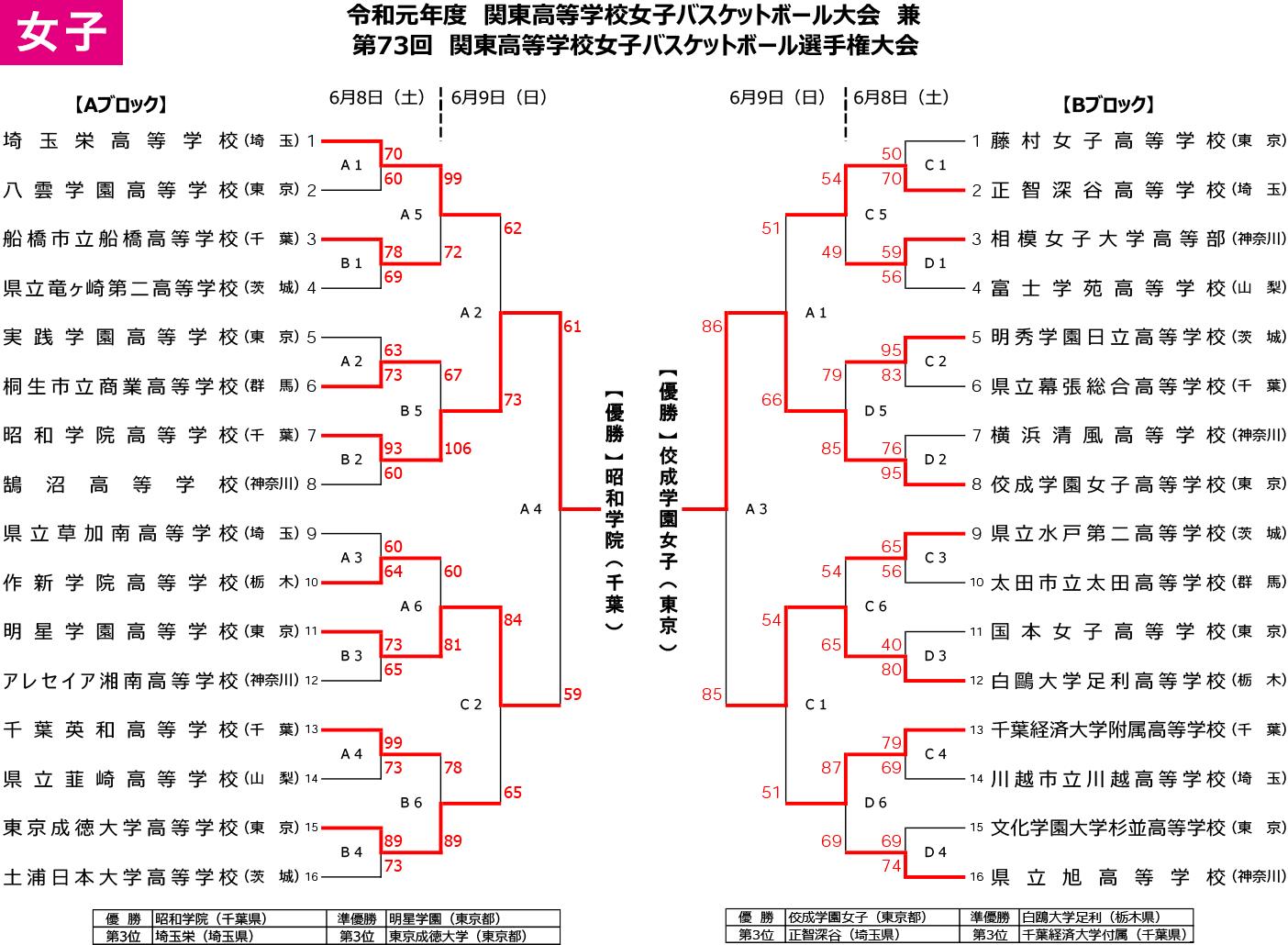 2019年度 第73回 高校関東選手権 - 大会結果 女子