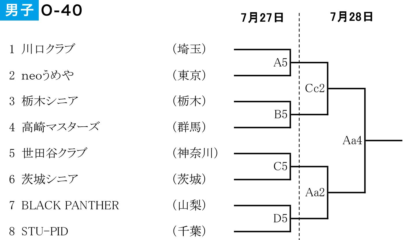 2019年度 第2回 全日本社会人O-40バスケットボール選手権大会 関東ブロック予選 - 組み合わせ 男子