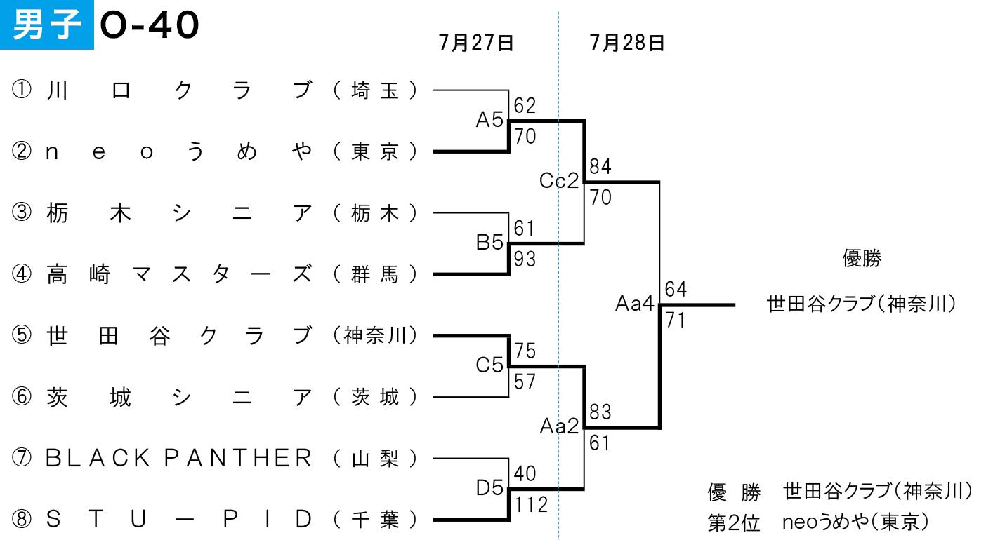 2019年度 第2回 全日本社会人O-40バスケットボール選手権大会 関東ブロック予選 - 大会結果 男子