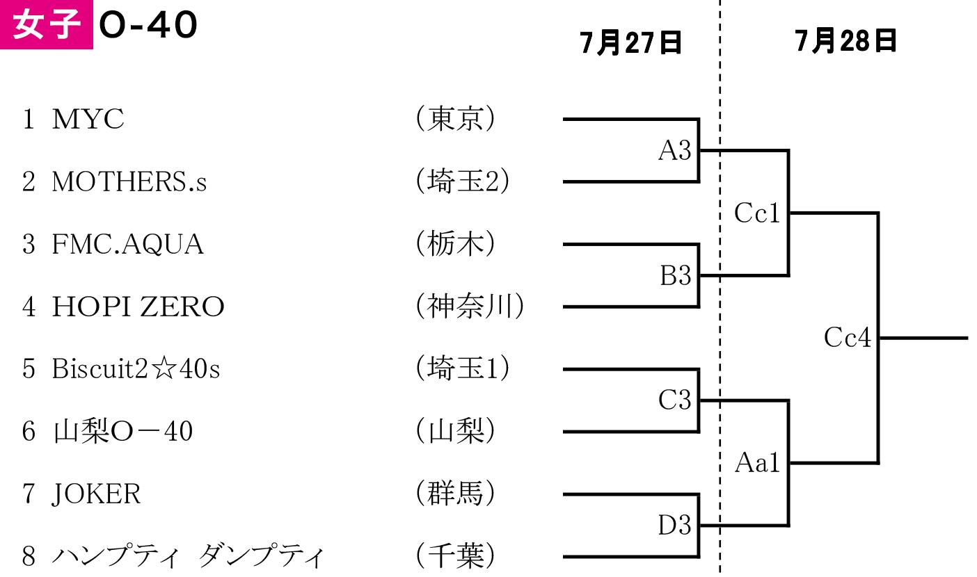 2019年度 第2回 全日本社会人O-40バスケットボール選手権大会 関東ブロック予選 - 組み合わせ 女子