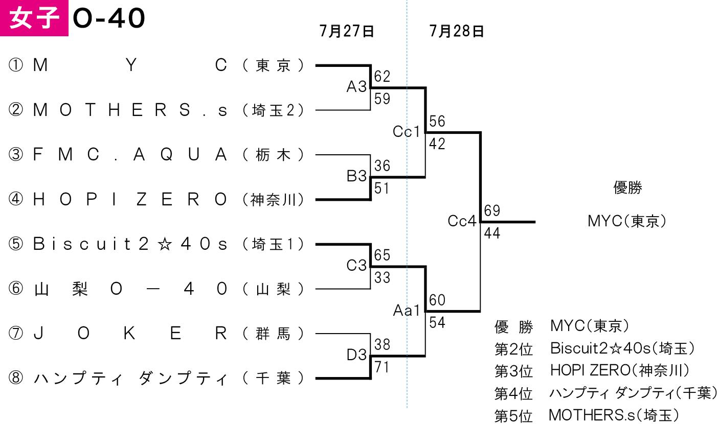 2019年度 第2回 全日本社会人O-40バスケットボール選手権大会 関東ブロック予選 - 大会結果 女子