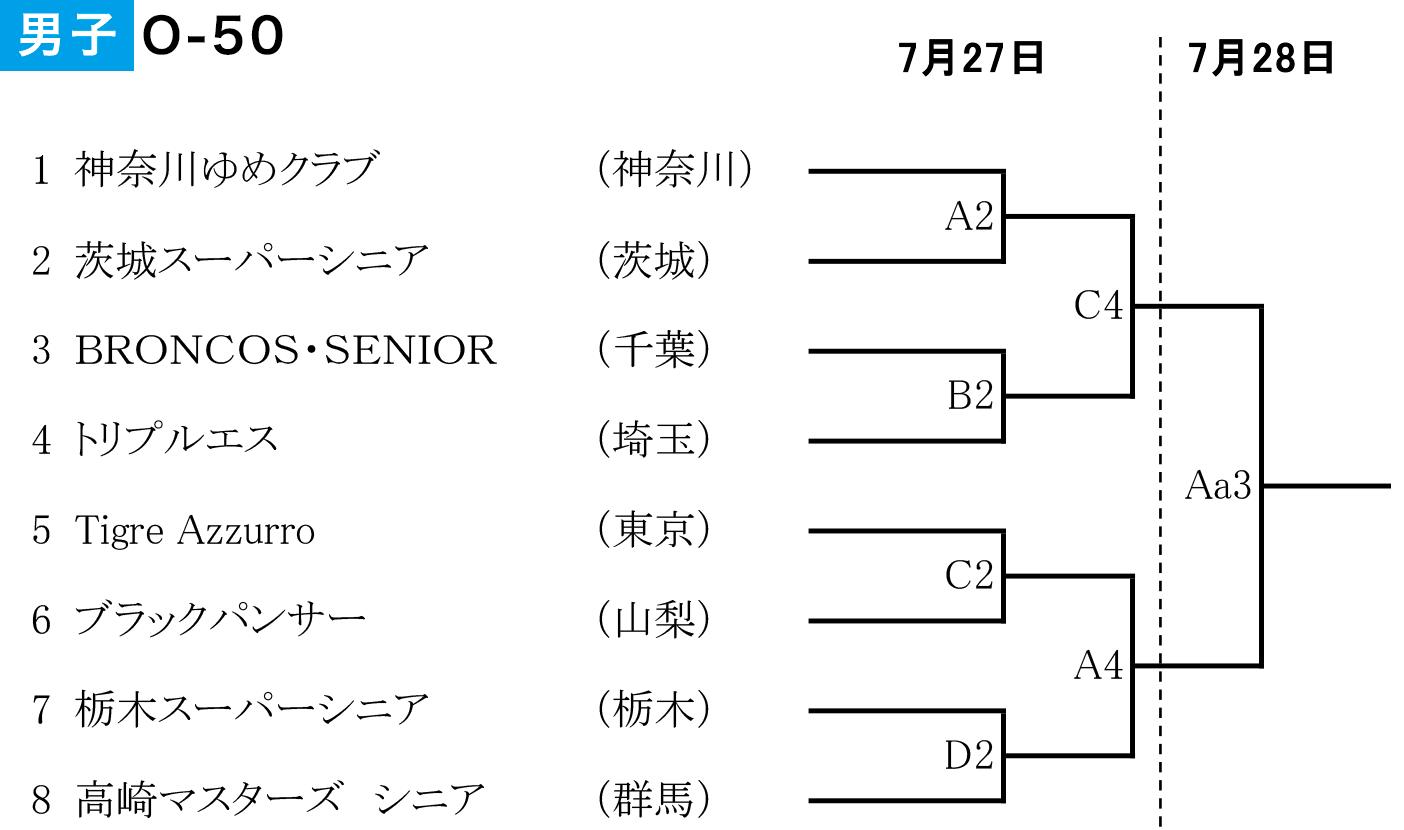 2019年度 第2回 全日本社会人O-50バスケットボール選手権大会 関東ブロック予選 - 組み合わせ 男子