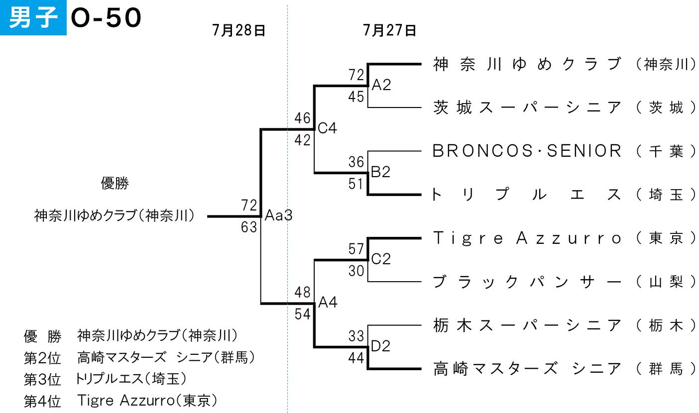 2019年度 第2回 全日本社会人O-50バスケットボール選手権大会 関東ブロック予選 - 大会結果 男子