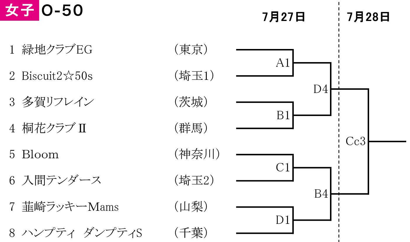 2019年度 第2回 全日本社会人O-50バスケットボール選手権大会 関東ブロック予選 - 組み合わせ 女子