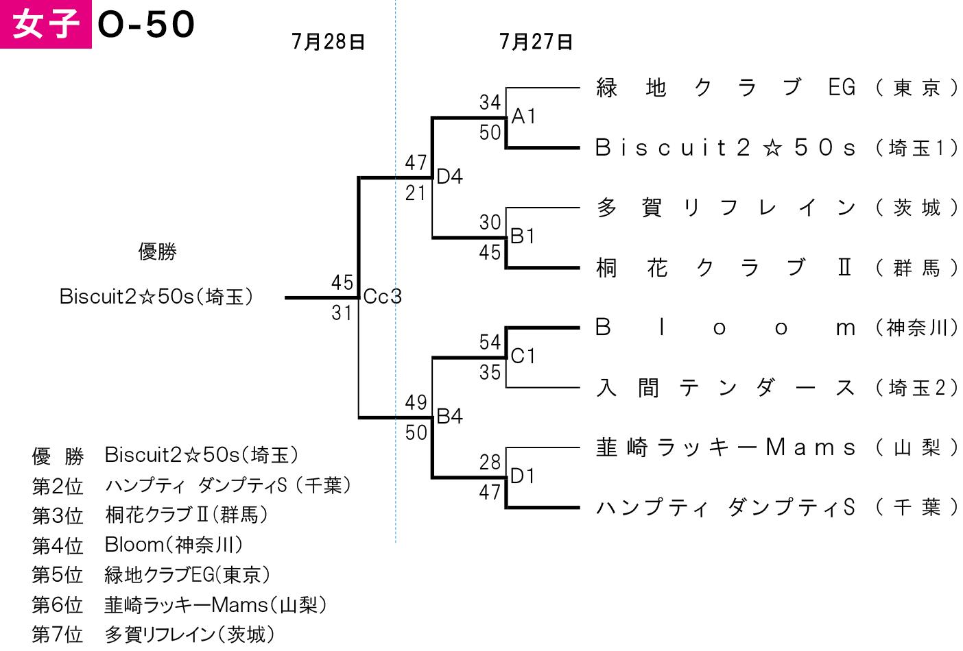 2019年度 第2回 全日本社会人O-50バスケットボール選手権大会 関東ブロック予選 - 大会結果 女子