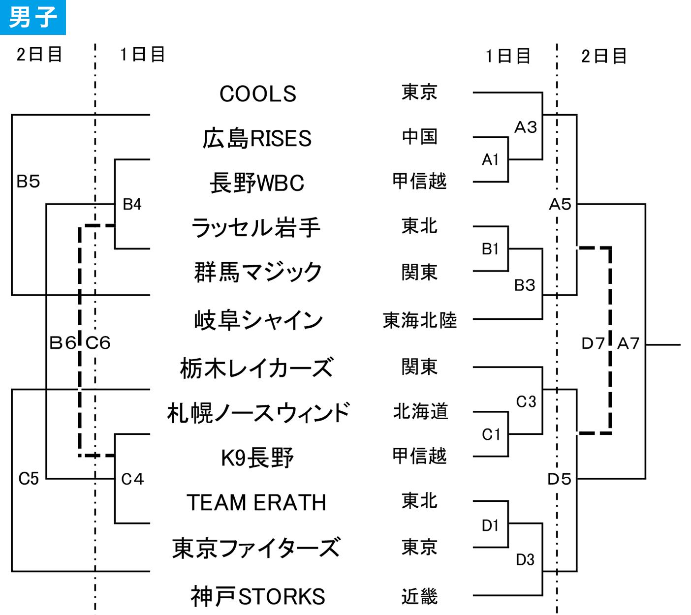 2019年度 第30回 日本選抜車椅子バスケットボール選手権大会 - 組み合わせ 男子