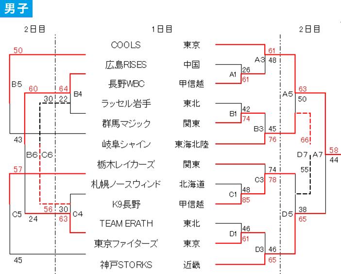 2019 第30回 日本選抜車椅子バスケットボール大会 - 大会結果 男子