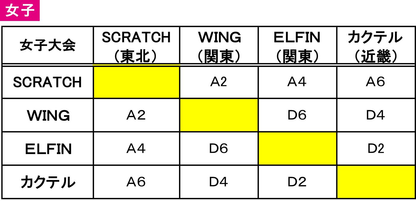 2019年度 第30回 日本選抜車椅子バスケットボール選手権大会 - 組み合わせ 女子