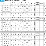 第38回 関東ブロック スポーツ少年団 競技別交流大会 2019 in 群馬 - 2日目 男子 順位リーグ 結果