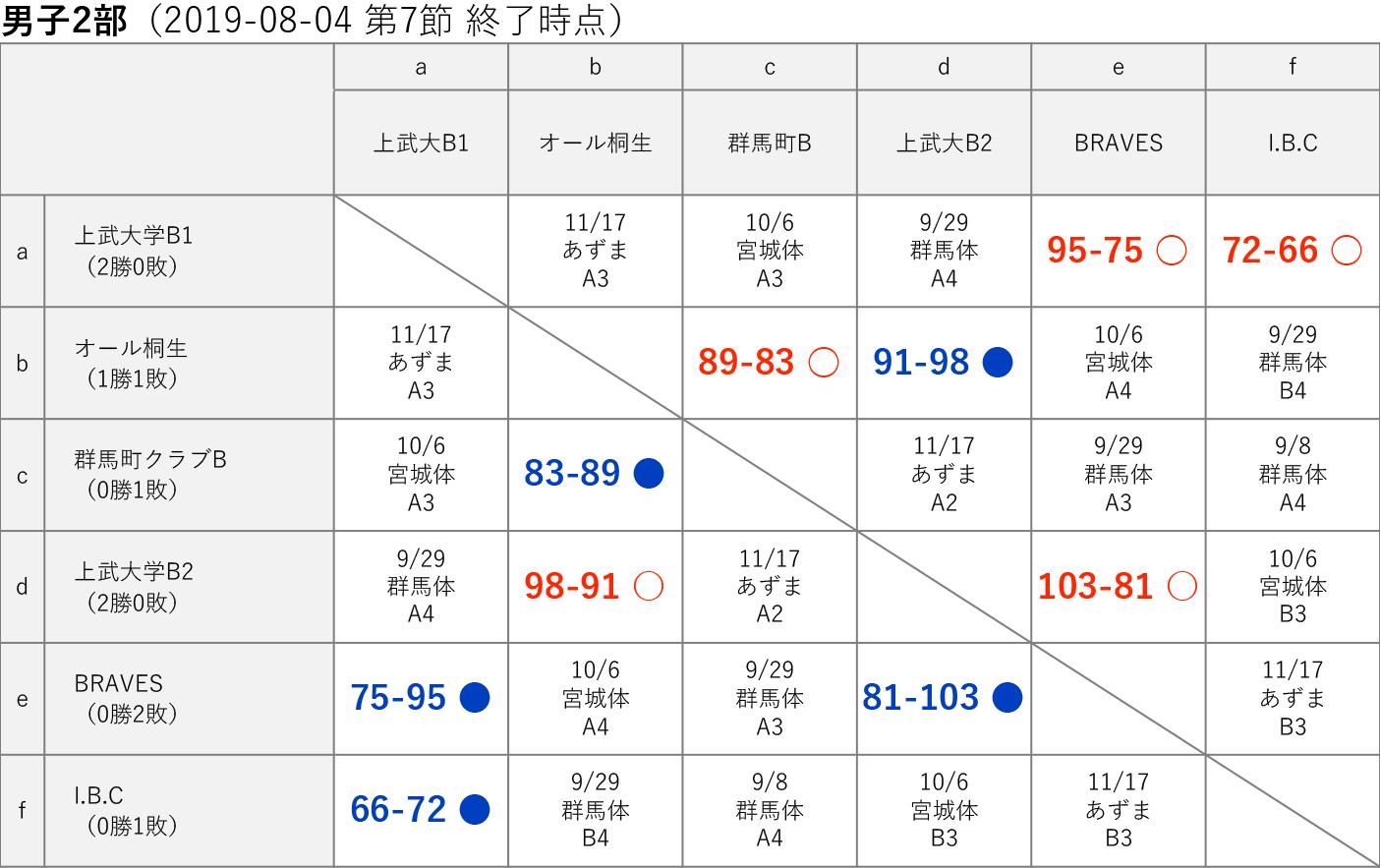 男子2部 星取り表 2019-08-04