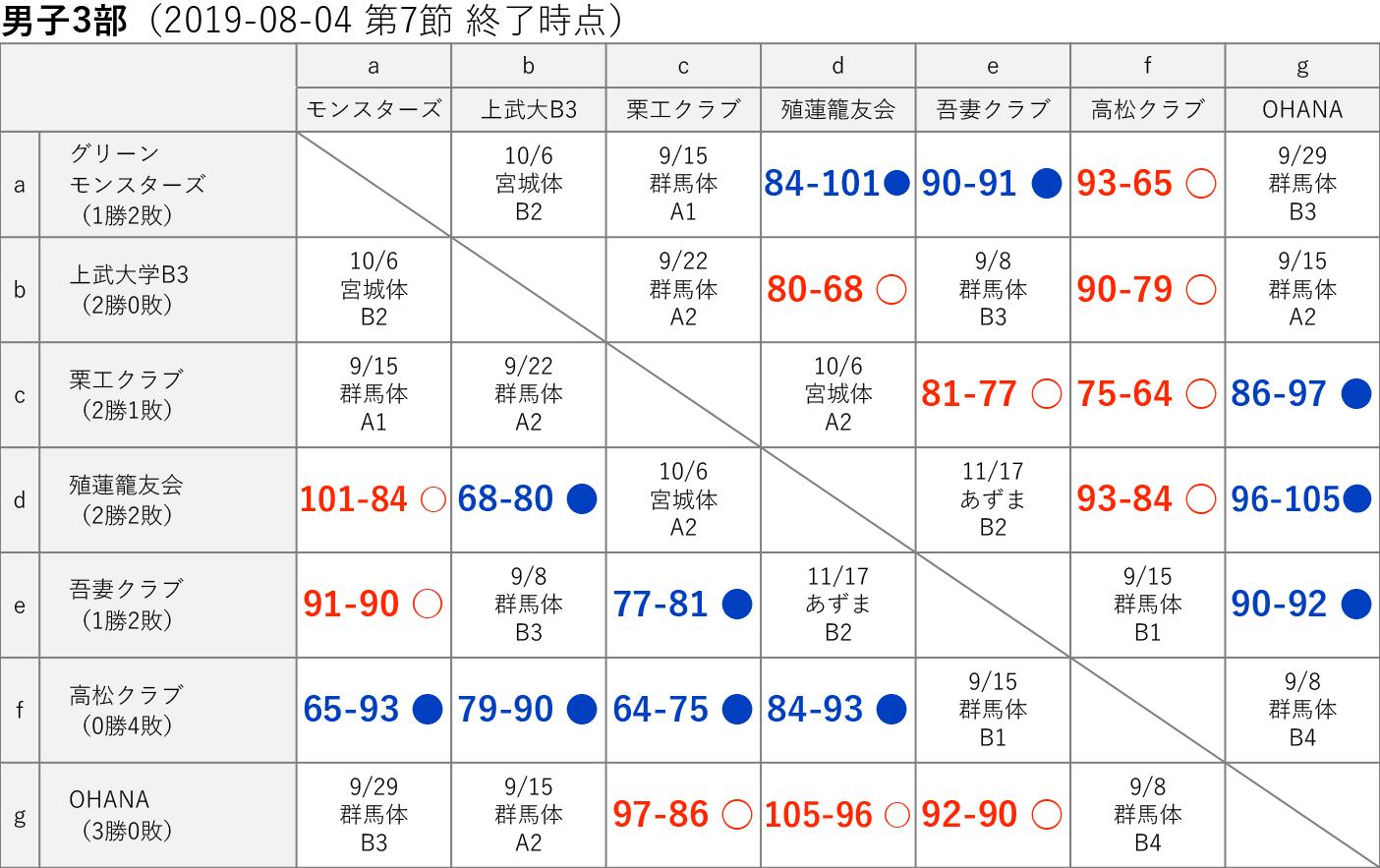 男子3部 星取り表 2019-08-04