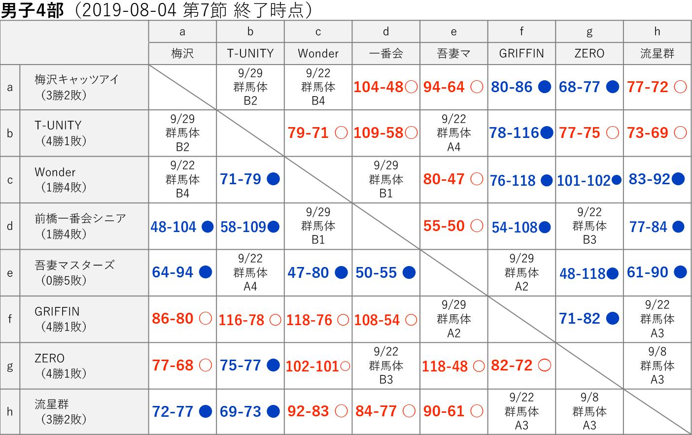 男子4部 星取り表 2019-08-04