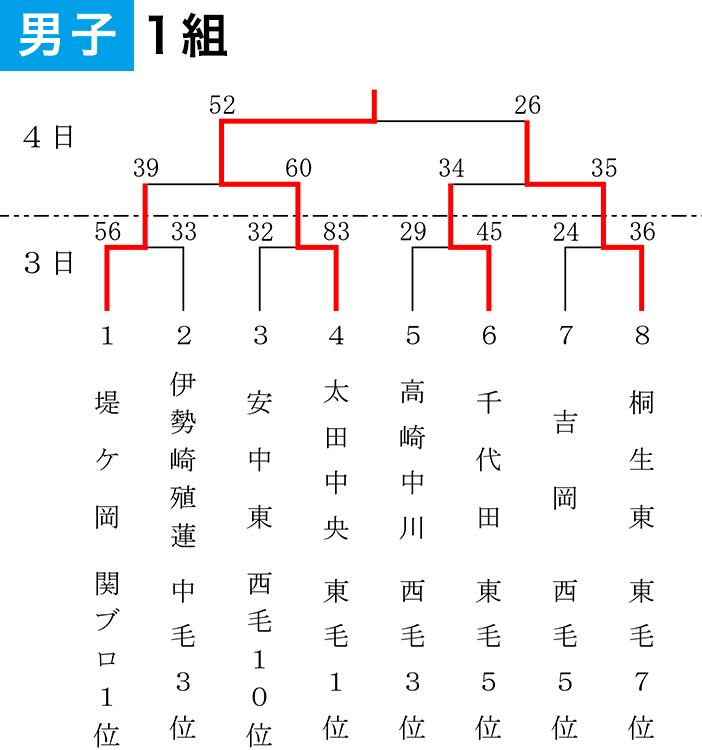 2019年度 第55回 県スポ少大会 - 大会結果 男子1組