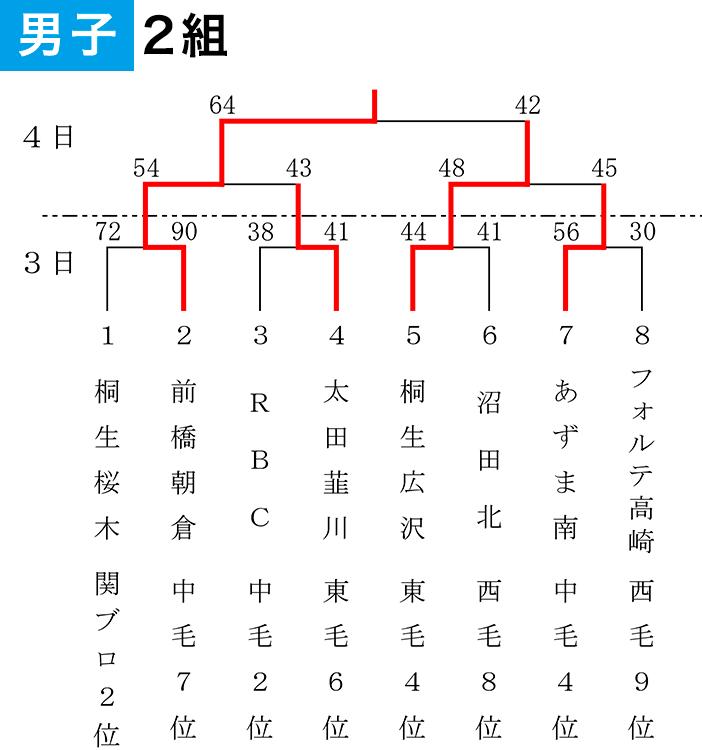 2019年度 第55回 県スポ少大会 - 大会結果 男子2組