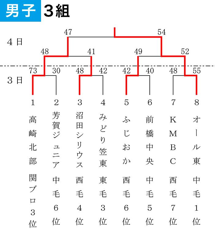 2019年度 第55回 県スポ少大会 - 大会結果 男子3組