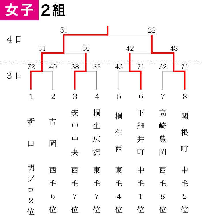 2019年度 第55回 県スポ少大会 - 大会結果 女子1組
