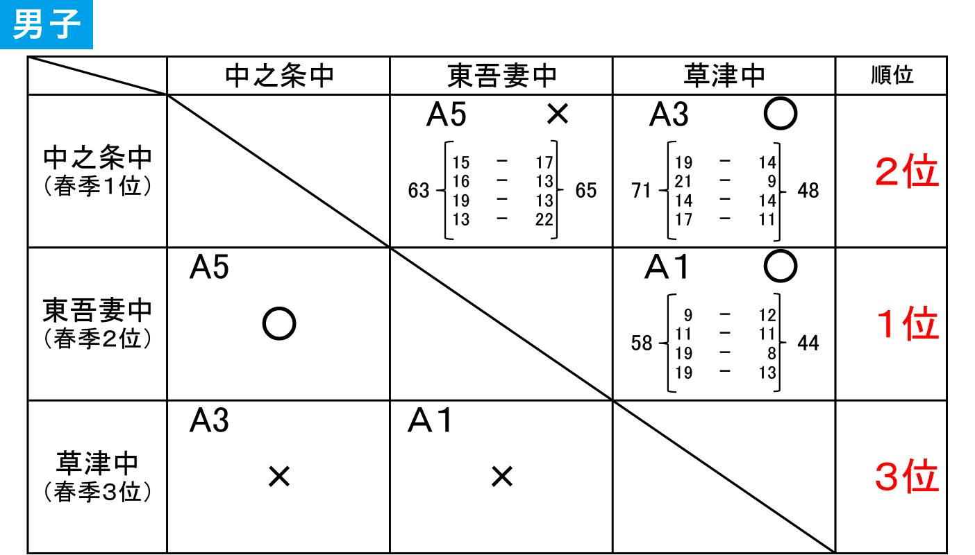 2019年度 吾妻郡 中学総体 - 大会結果 男子