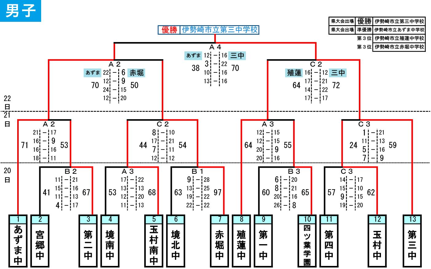 2019年度 伊勢崎市・佐波郡 中学総体 - 大会結果 男子