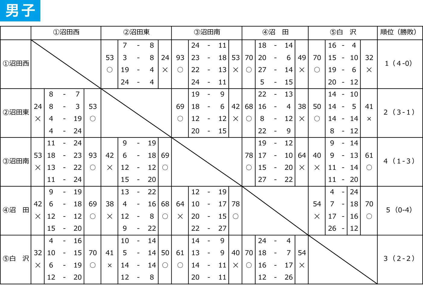 2019年度 沼田市 中学総体 - 大会結果 男子