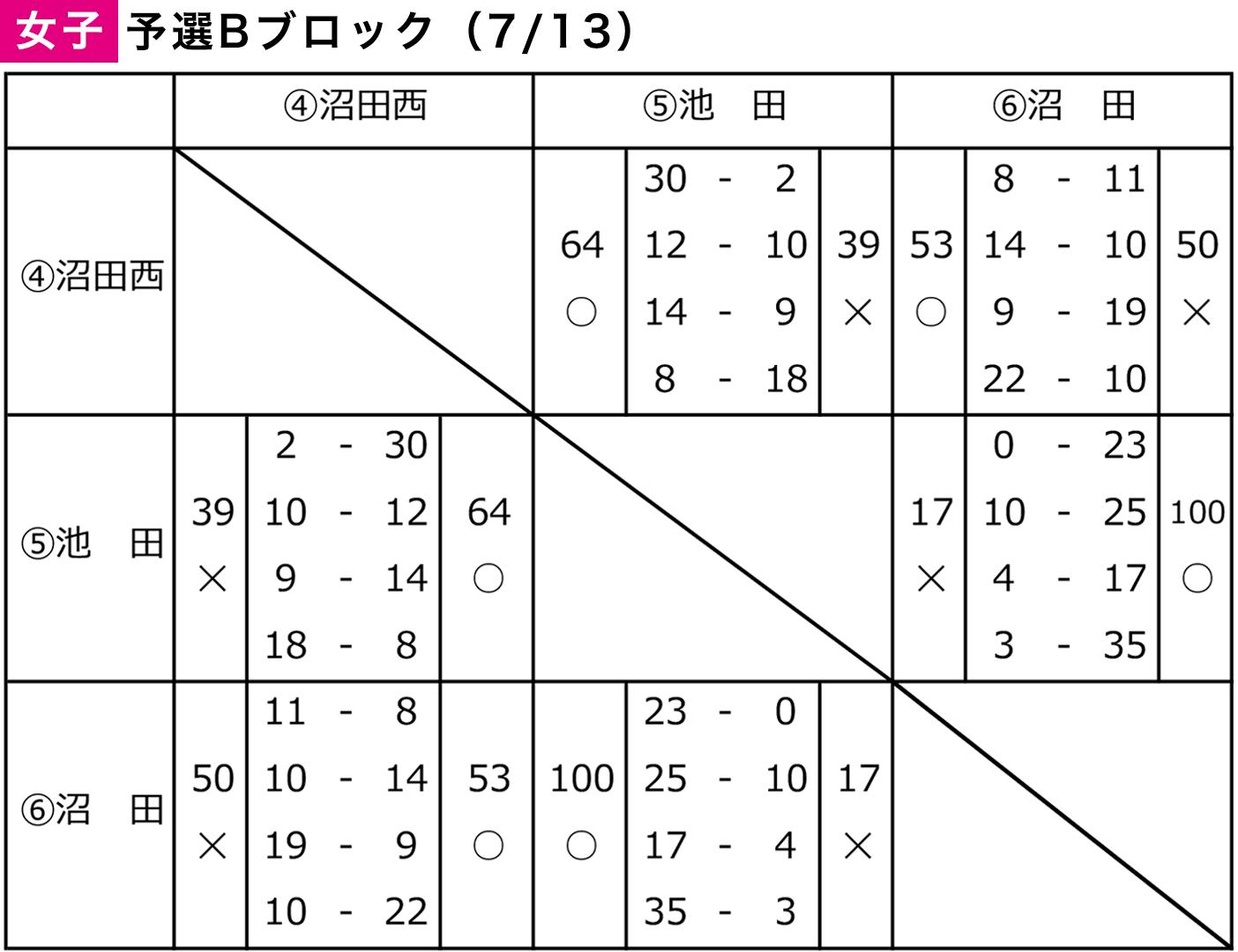 2019年度 沼田市 中学総体 - 大会結果 女子(予選Bブロック)