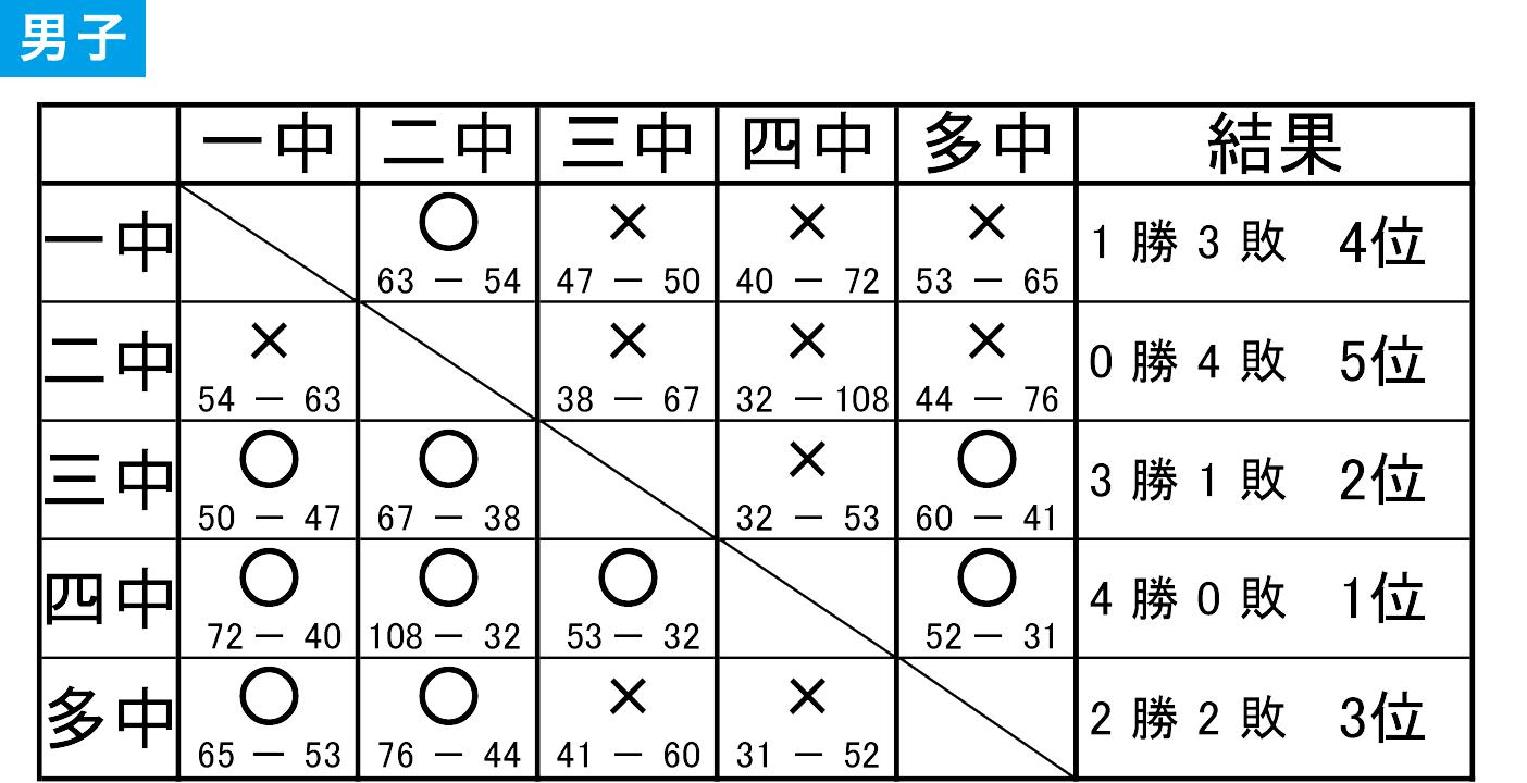 2019年度 館林市 中学総体 - 大会結果 男子