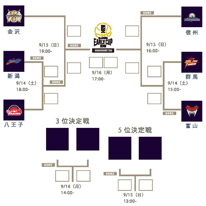 アーリーカップ2019北信越 - 組み合わせ