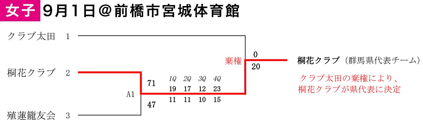 2019年度 第2回 日本社会人レディースバスケットボール交流大会(東地域)出場決定戦 - 大会結果