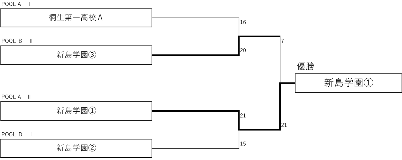 2019年度 第6回 3x3 U18日本選手権 東日本エリア大会 群馬県予選 - 男子 決勝トーナメント