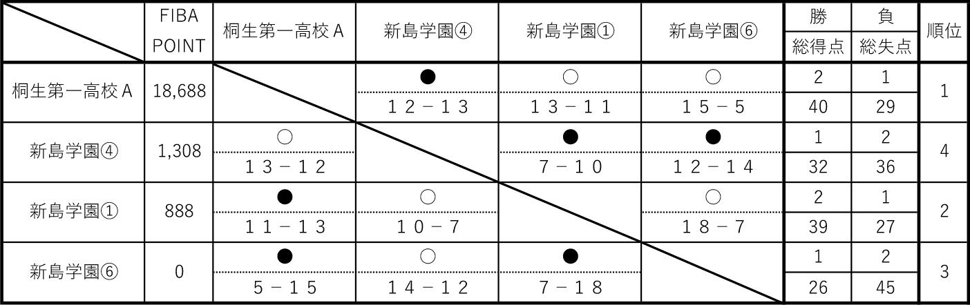 2019年度 第6回 3x3 U18日本選手権 東日本エリア大会 群馬県予選 - 男子 予選リーグA