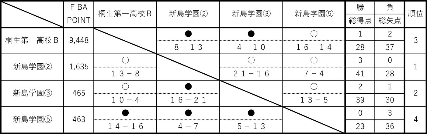 2019年度 第6回 3x3 U18日本選手権 東日本エリア大会 群馬県予選 - 男子 予選リーグB