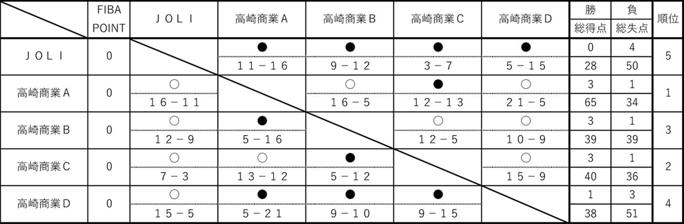 2019年度 第6回 3x3 U18日本選手権 東日本エリア大会 群馬県予選 - 女子 決勝リーグ