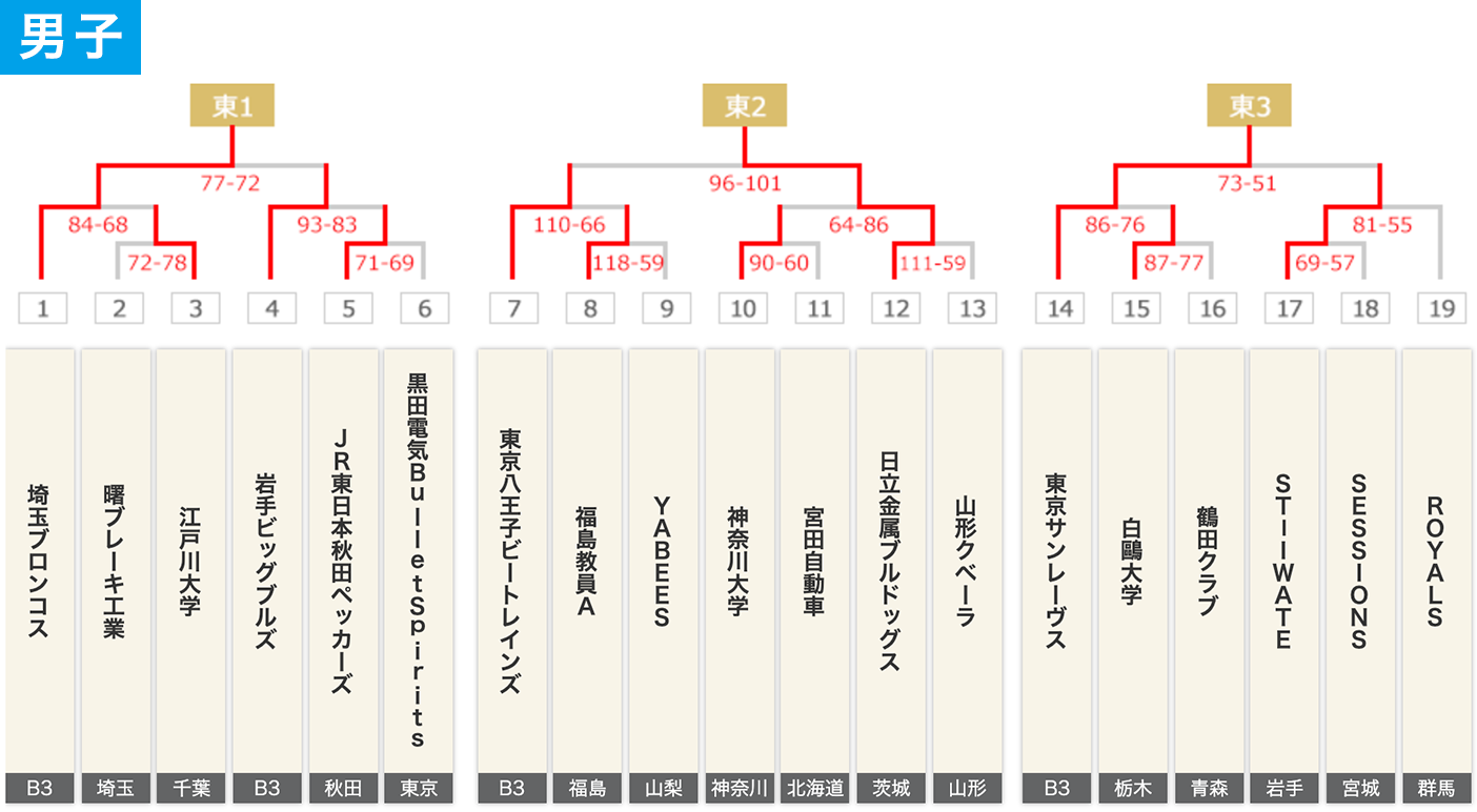 2019年度 第95回天皇杯・第86回皇后杯 1次ラウンド 東日本大会 - 大会結果 男子