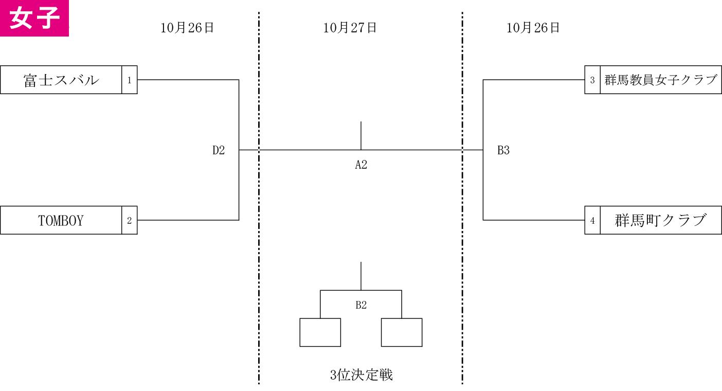 2019年度 第2回 群馬県社会人選手権 兼 第2回 全日本社会人選手権 県予選 - 組み合わせ 女子(2019-09-12 改訂)