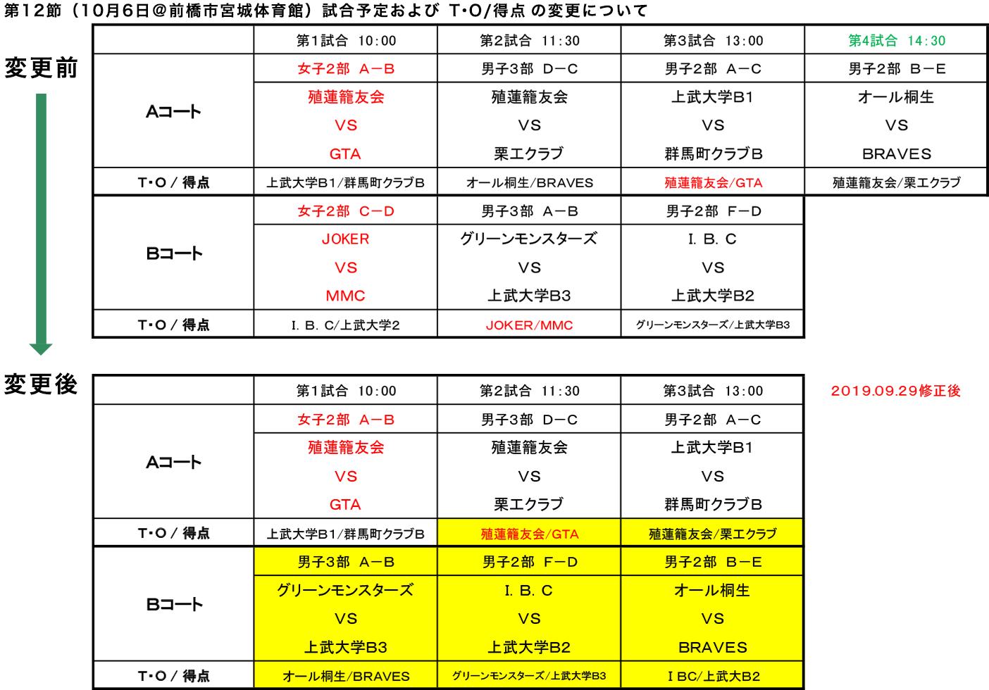 2019年度 社会人リーグ 第12節(10月6日) 変更点