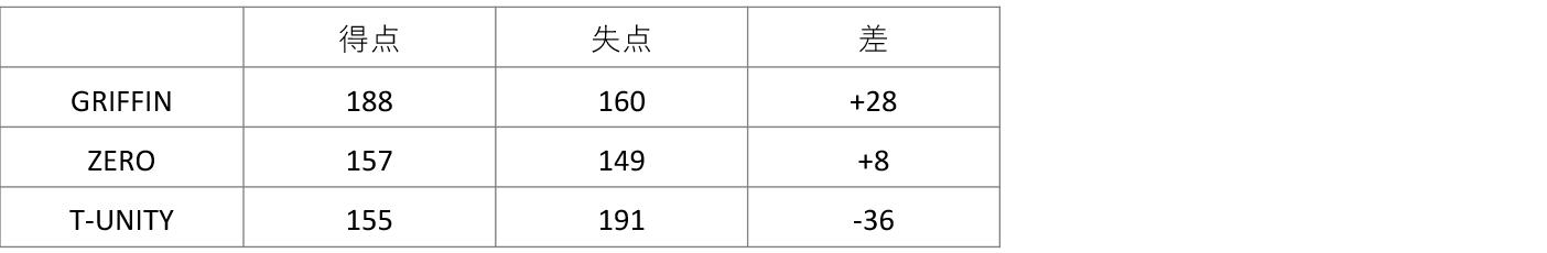 男子4部 得失点 2019-09-29