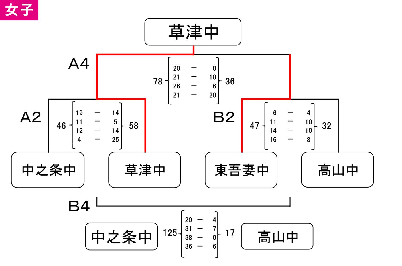2019年度 吾妻郡 中体連新人戦 - 大会結果 女子
