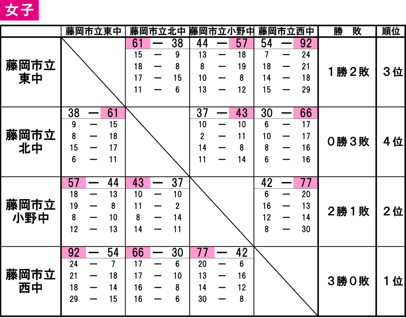 2019年度 藤岡市・多野郡 中体連新人戦 - 大会結果 女子