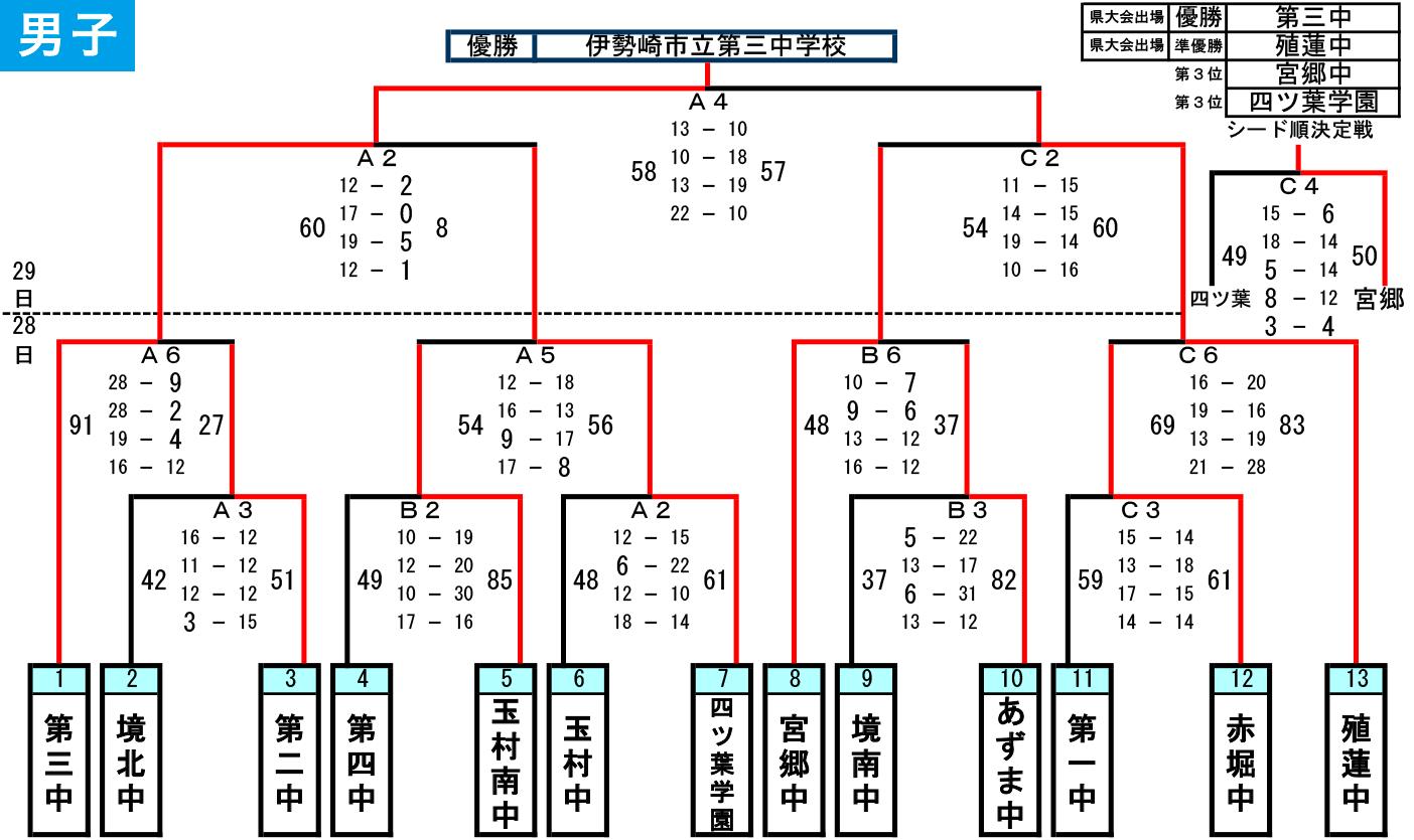 2019年度 伊勢崎市・佐波郡 中体連新人大会 - 大会結果 男子