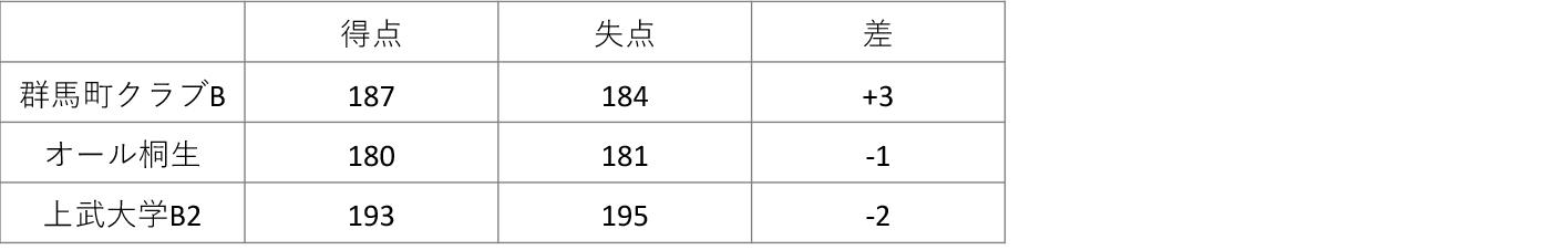 男子2部 得失点差 2019-11-17