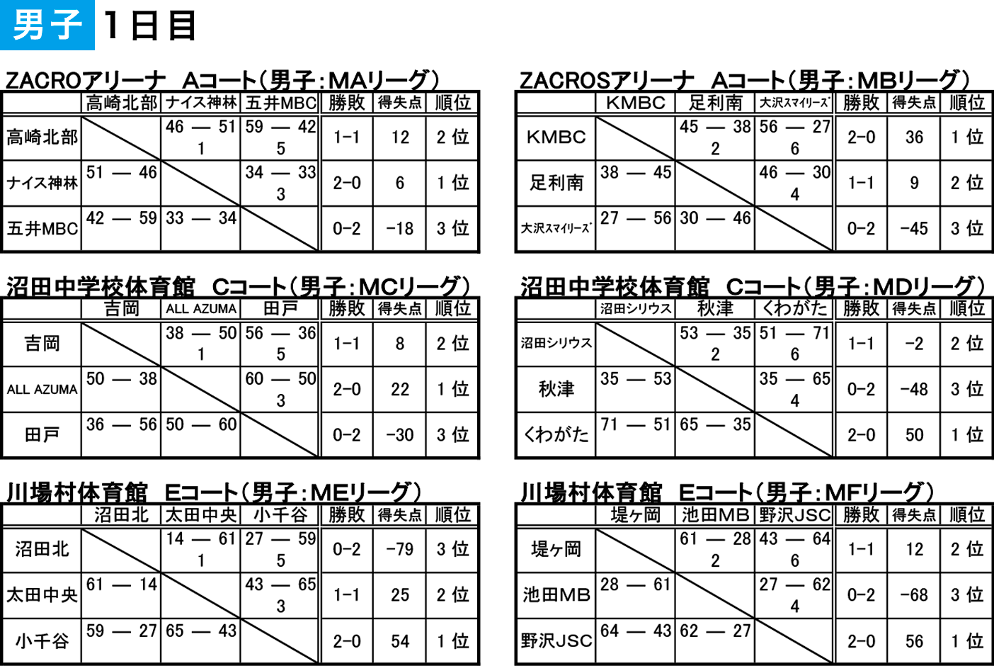 2019 沼田アップルフェスティバル - 大会結果 男子1日目