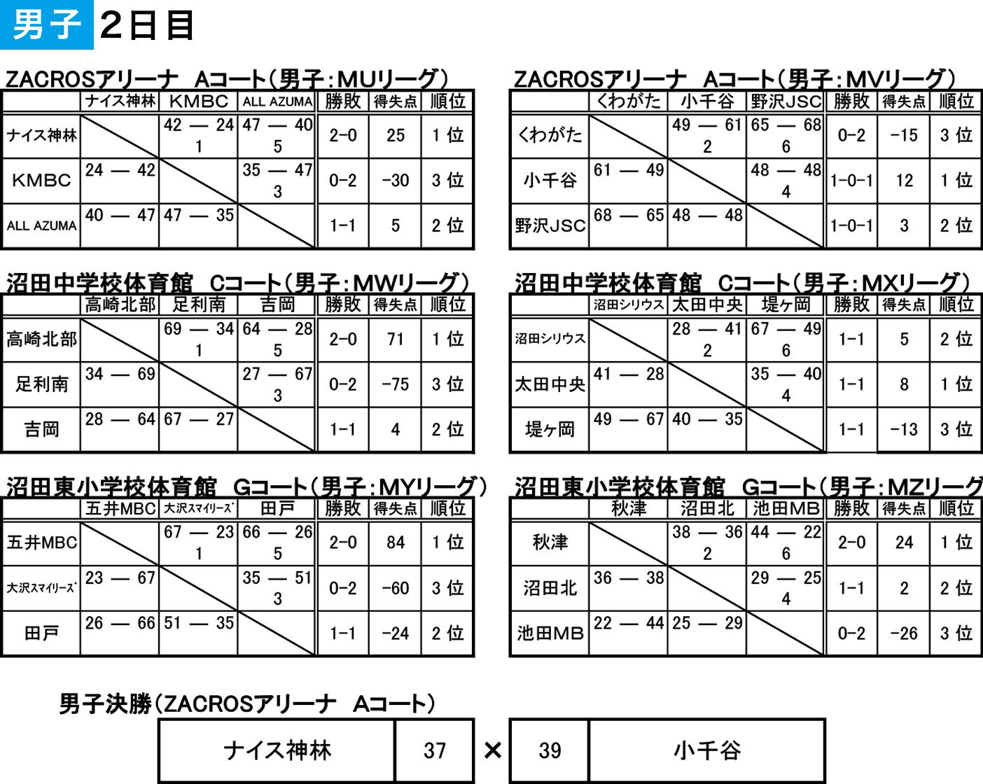 2019 沼田アップルフェスティバル - 大会結果 男子2日目