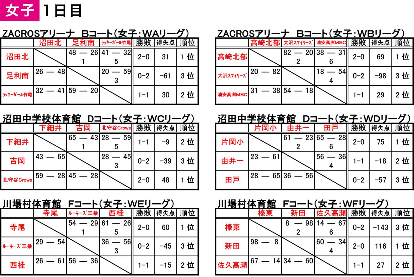 2019 沼田アップルフェスティバル - 大会結果 女子1日目