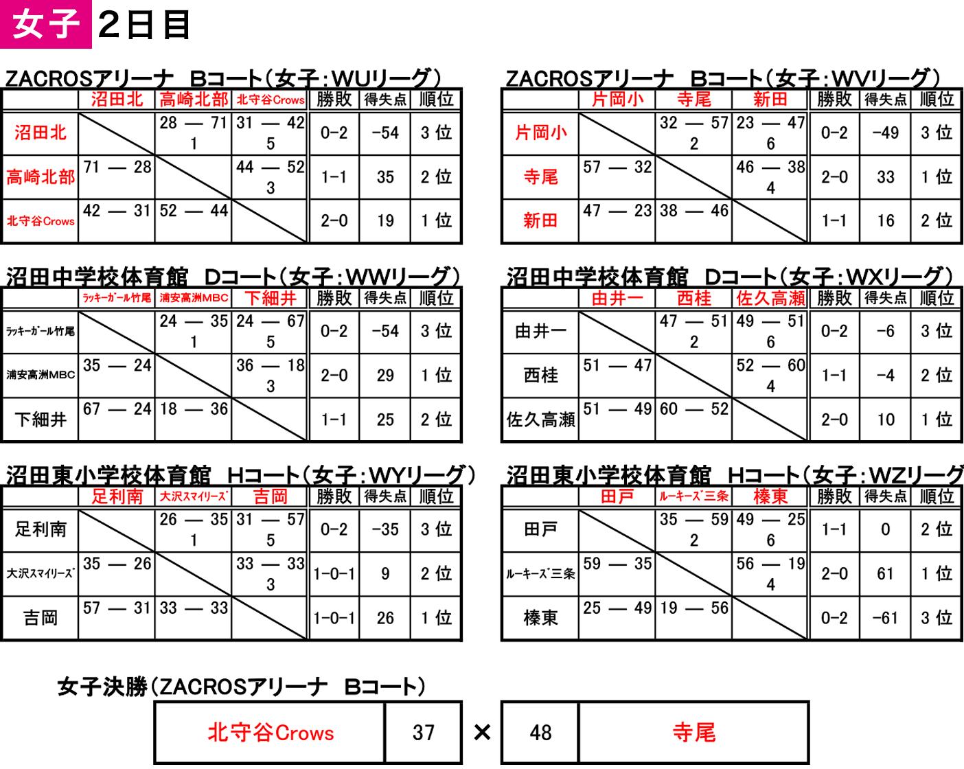 2019 沼田アップルフェスティバル - 大会結果 女子2日目