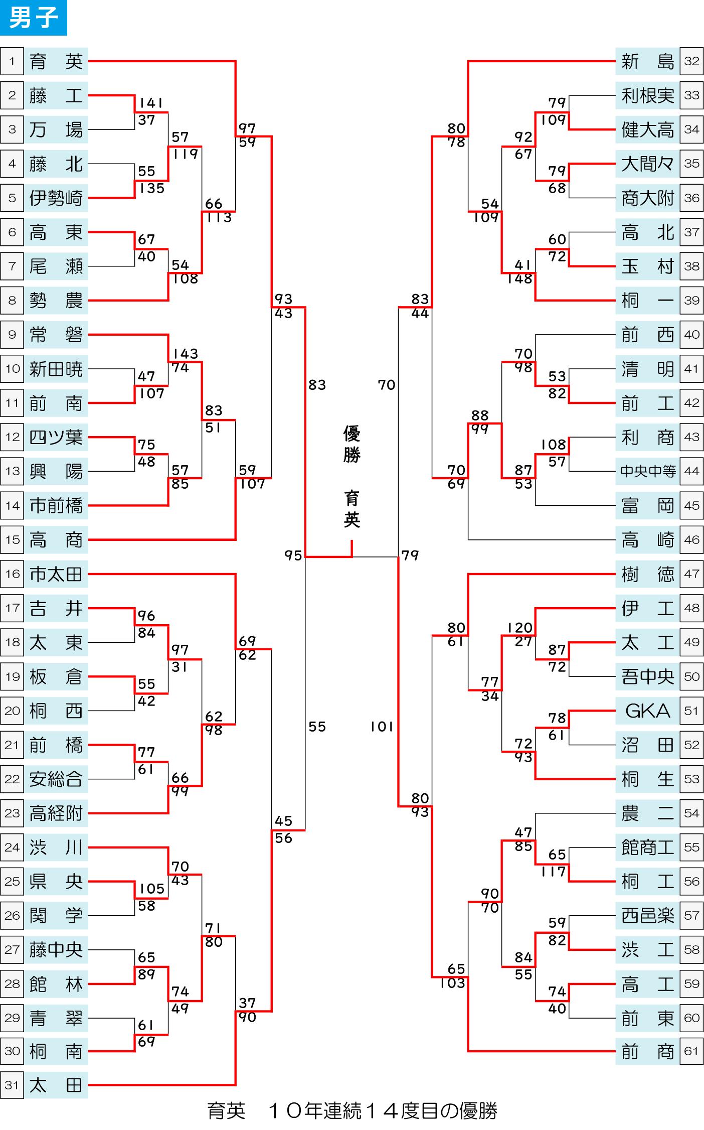 2019年度 ウインターカップ予選 - 大会結果 男子