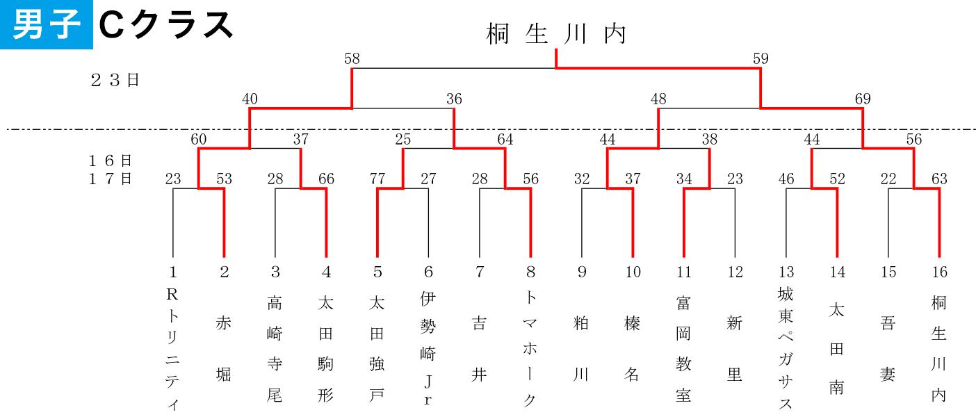 2019年 第10回 JA共済カップ - 大会結果 男子 Cクラス